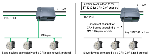 CANopen and CAN2.0 connectivity example